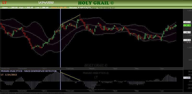 Macd trading system afl