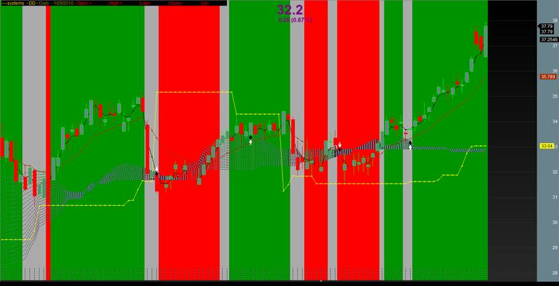 WTI Crude Oil e Daily Commodity Futures Price Chart : NYMEX