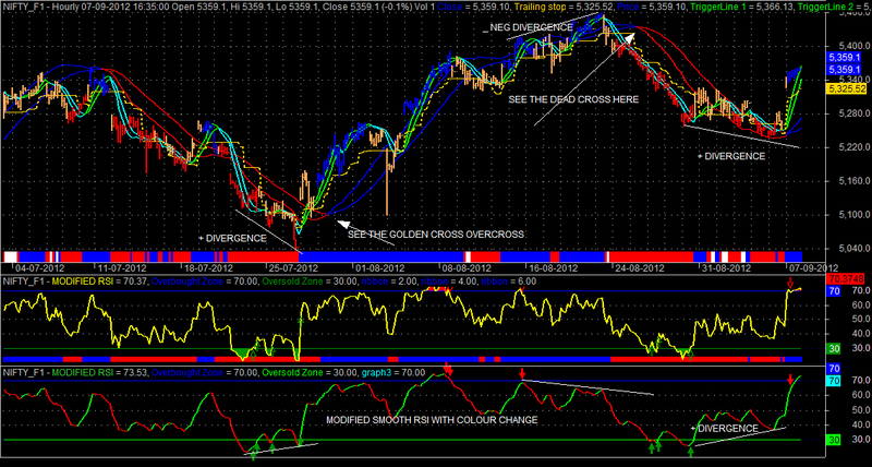 Stochastic rsi indicator with alert