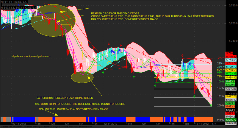 Download %B of Bollinger Bands With Adaptive Zones For Amibroker (AFL)