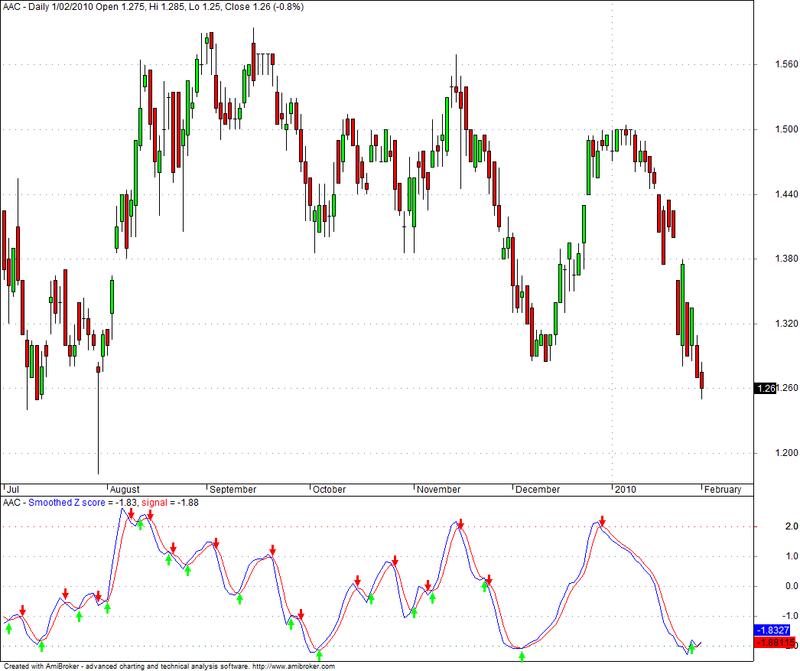 Z score trading system