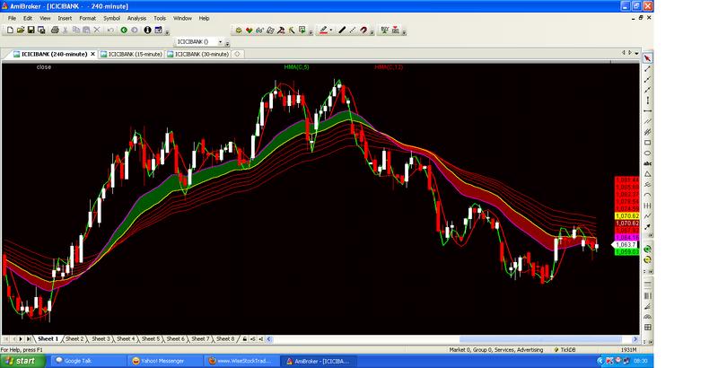 Hma Trend Indicator Mt4