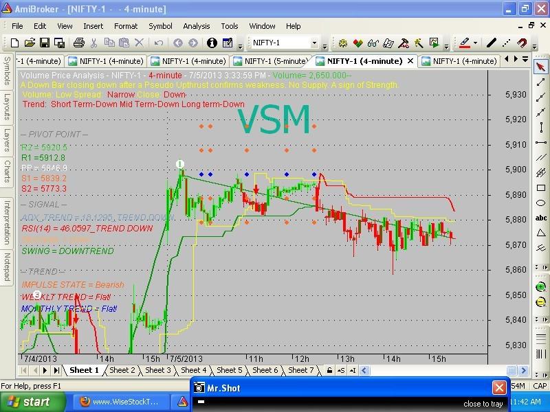 Download VSM TREND NO1 WITH GANNA INDICATOR For Amibroker (AFL)