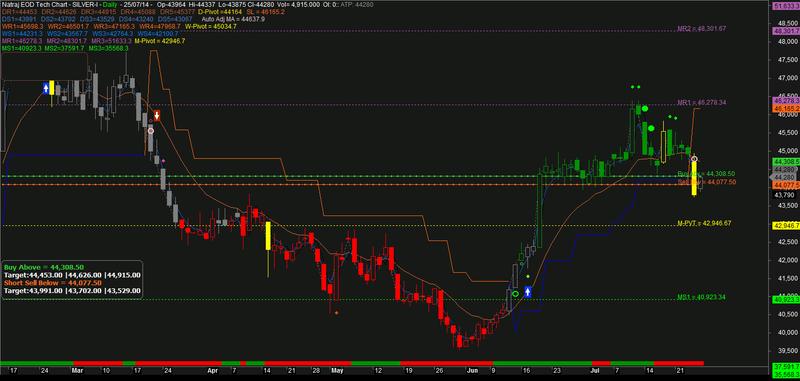 Eod trading system afl