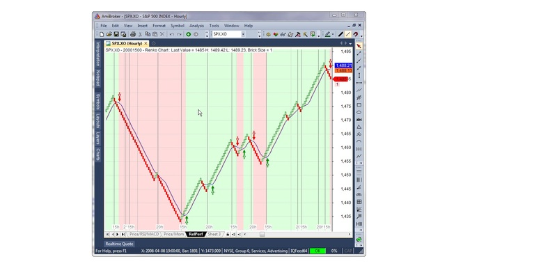 Download Modified Renko Chart For Amibroker (AFL)