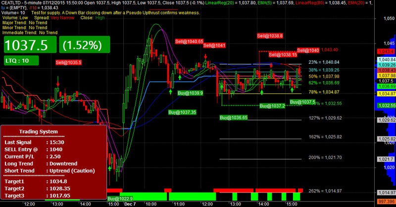 Download Intraday Profit Maker (Best with Automation) For