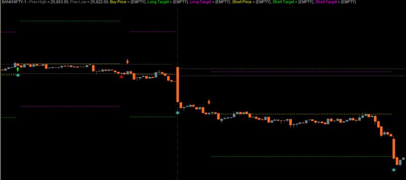 Volume based trading strategies