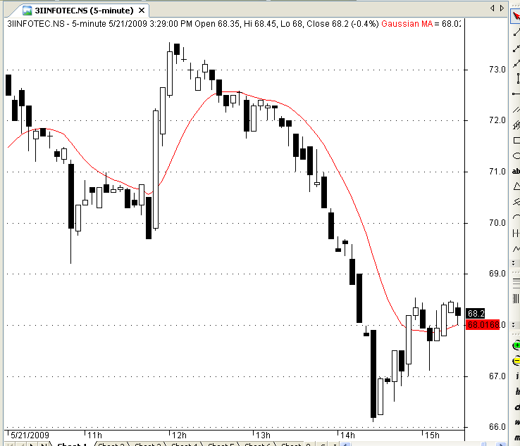 Download Gaussian Moving Average For Amibroker (AFL)