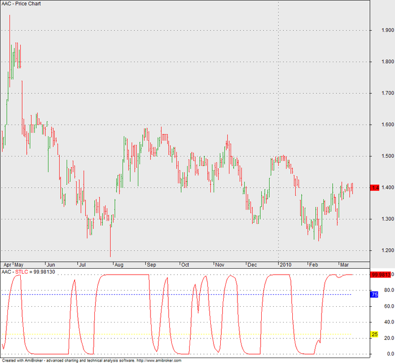 Download Schaff Trend Cycle For Amibroker (AFL)