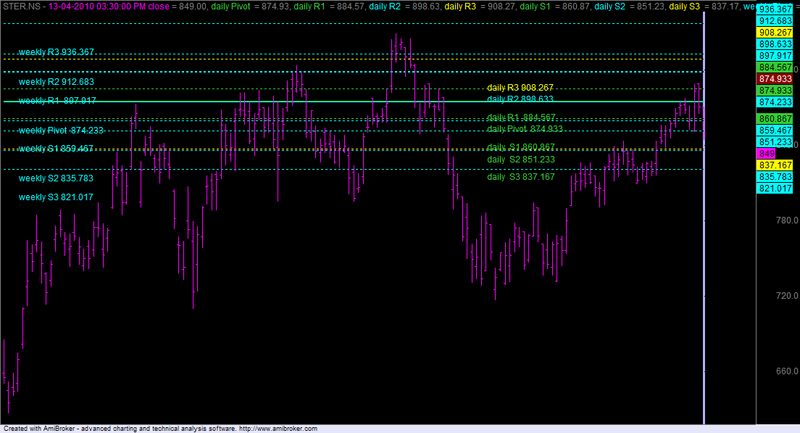 Download Daily Weekly And Monthly Pivots For Amibroker Afl