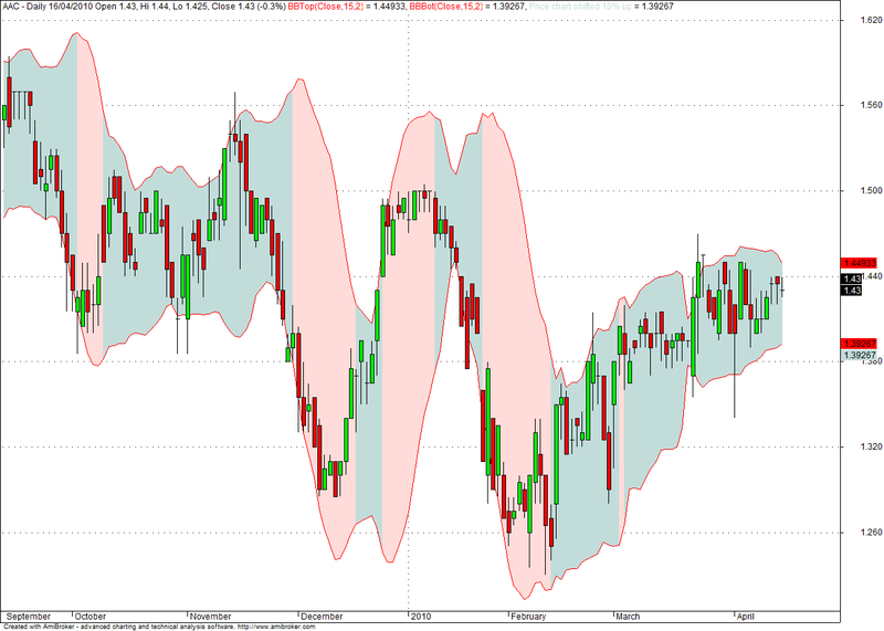 Bollinger bands squeeze
