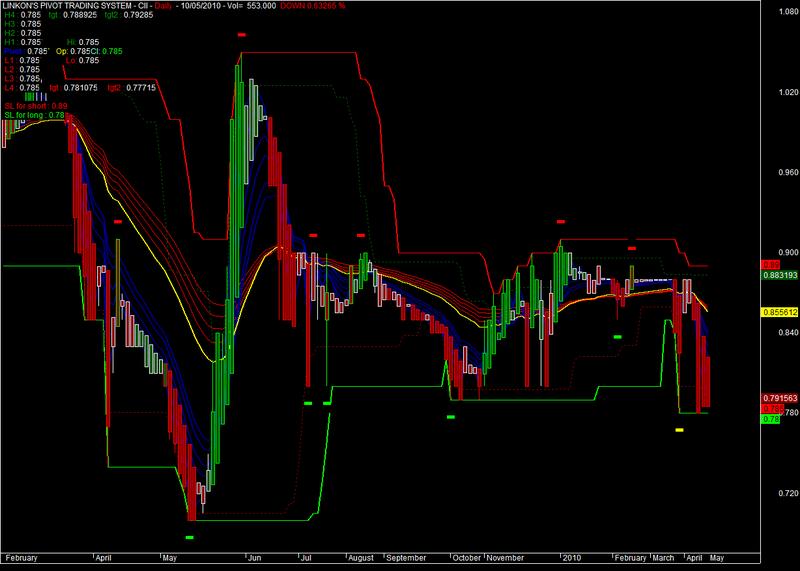 Amibroker pivot trading system