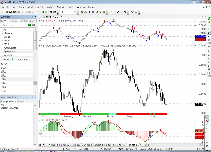 Download TSI & Buy Sell Signals For Amibroker (AFL)