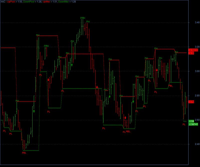 Pivot trading system pdf
